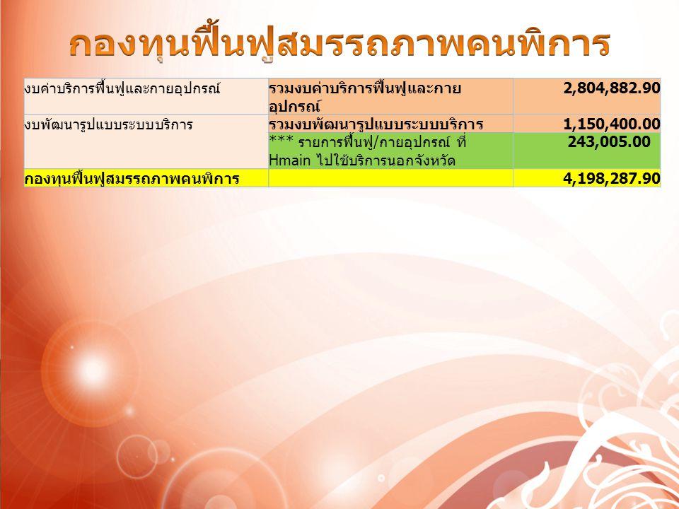 เงินช่วยเหลือผู้รับบริการ (ม.41)930,000.00 OP&IP ใน รพช.เงื่อนไขพิเศษ75,334,515.60 งบส่งเสริมบริการปฐมภูมิ9,121,932.00 งบส่งเสริมบริการตติยภูมิเฉพาะด้าน318,730.00 งบคุณภาพ42,888,937.00 เงินช่วยเหลือผู้ให้บริการ46,500.00 งบแพทย์แผนไทย8,503,574.13 รวม137,144,188.73