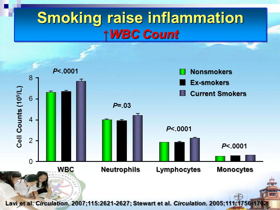 Smoking raise inflammation ↑WBC Count Lavi et al. Circulation.
