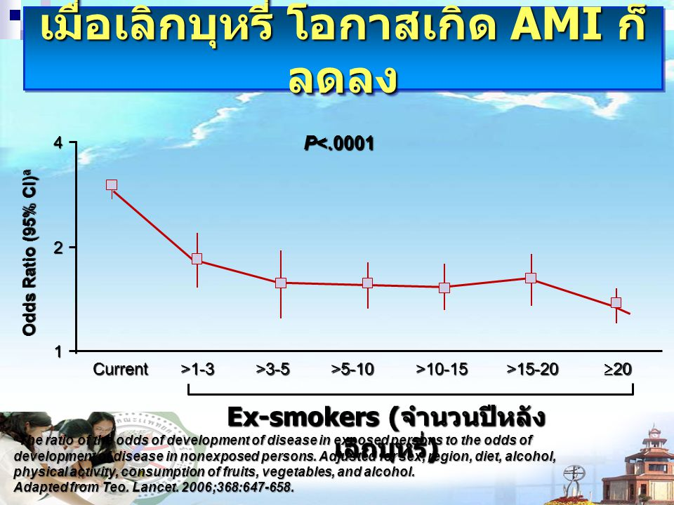 เมื่อเลิกบุหรี่ โอกาสเกิด AMI ก็ ลดลง a The ratio of the odds of development of disease in exposed persons to the odds of development of disease in nonexposed persons.