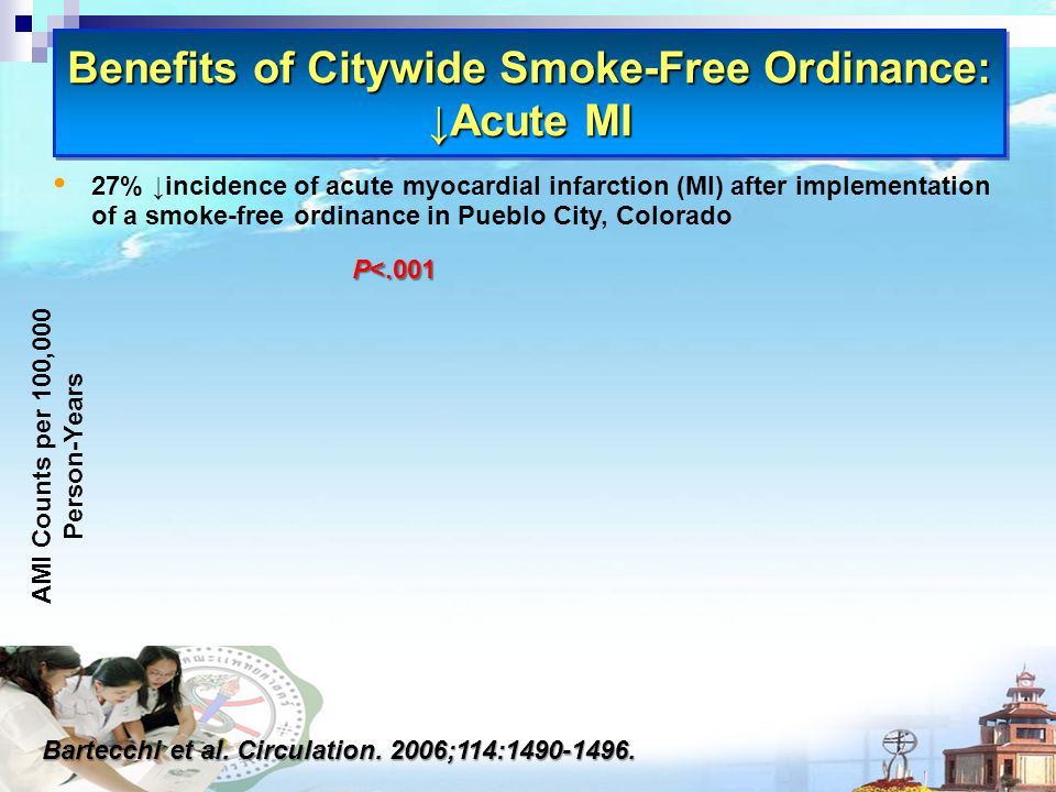 Benefits of Citywide Smoke-Free Ordinance: ↓Acute MI Bartecchi et al.