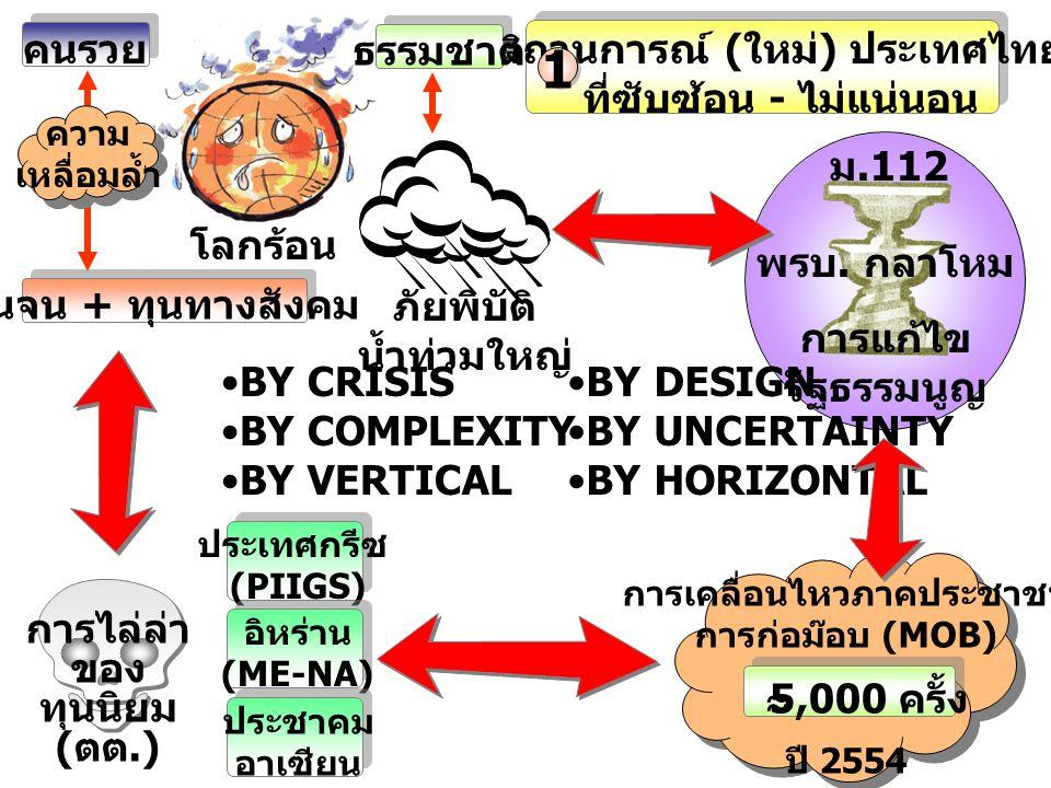 สถานการณ์ ( ใหม่ ) ประเทศไทย ที่ซับซ้อน - ไม่แน่นอน ม.112 พรบ.