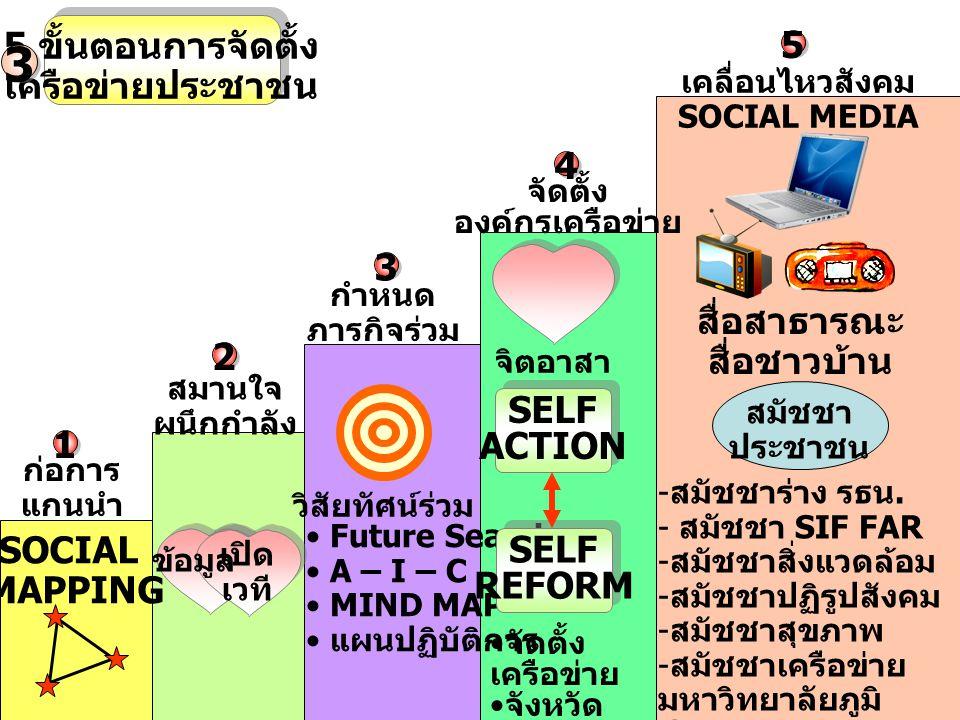 5 ขั้นตอนการจัดตั้ง เครือข่ายประชาชน 3 ก่อการ แกนนำ SOCIAL MAPPING ข้อมูล เปิด เวที สมานใจ ผนึกกำลัง กำหนด ภารกิจร่วม วิสัยทัศน์ร่วม Future Search A – I – C MIND MAP แผนปฏิบัติการ จิตอาสา SELF ACTION SELF REFORM จัดตั้ง เครือข่าย จังหวัด จัดการ ตนเอง จัดตั้ง องค์กรเครือข่าย เคลื่อนไหวสังคม SOCIAL MEDIA สื่อสาธารณะ สื่อชาวบ้าน สมัชชา ประชาชน - สมัชชาร่าง รธน.