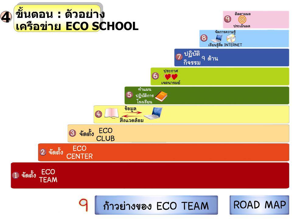ขั้นตอน : ตัวอย่าง เครือข่าย ECO SCHOOL 4