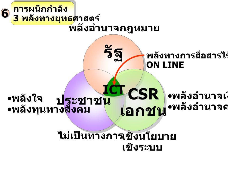 การผนึกกำลัง 3 พลังทางยุทธศาสตร์ 6 พลังอำนาจกฎหมาย รัฐ CSR เอกชน ประชาชน ICT พลังใจ พลังทุนทางสังคม ไม่เป็นทางการ เชิงนโยบาย เชิงระบบ พลังอำนาจเงิน พลังอำนาจความรู้ พลังทางการสื่อสารไร้ขีดจำกัด ON LINE