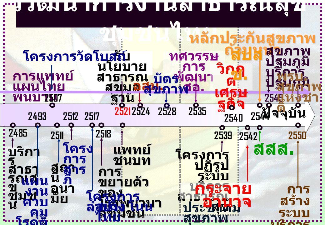 วิวัฒนาการงานสาธารณสุข ชุมชนไทย ปัจจุบัน บริกา ร สาธา รณสุ ข ชุมช น 2485 สถา นี อนา มัย 2511 การ ขยายตัว ของ โรงพยาบา ลชุมชน 2518 การ สร้าง ระบบ บริกา