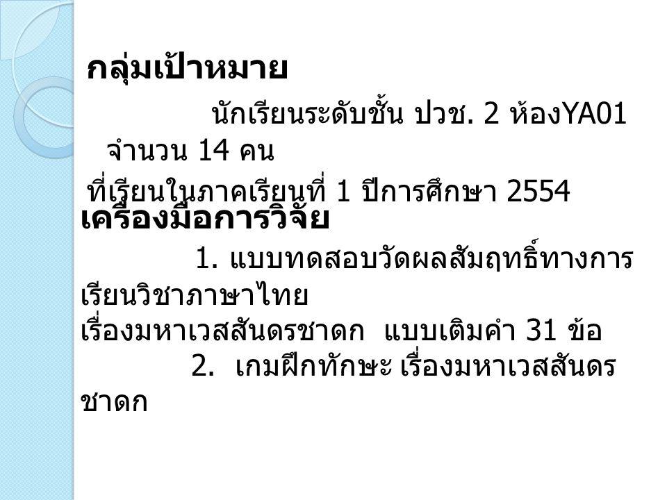 สรุปผล จากผลการวิจัยพบว่านักเรียนระดับ ประกาศนียบัตรวิชาชีพ ชั้นปีที่ 2 ห้อง YA01 ที่เรียนวิชาภาษาไทย โดยการเล่นเกมฝึกทักษะเพื่อพัฒนา ผลสัมฤทธิ์ทางการเรียนวิชาภาษาไทย เกี่ยวกับเนื้อหา และคำศัพท์ เรื่องมหาเวสสันดรชาดกหลัง การทดลองสูงกว่าก่อน การทดลอง และพฤติกรรมของนักเรียนมี ความสนุกสนาน และ ตั้งใจเรียน