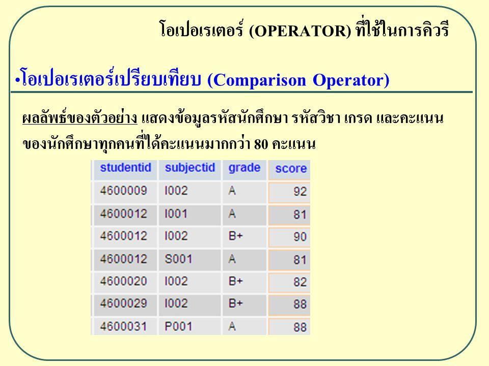 โอเปอเรเตอร์เปรียบเทียบ (Comparison Operator) โอเปอเรเตอร์ (OPERATOR) ที่ใช้ในการคิวรี ผลลัพธ์ของตัวอย่าง แสดงข้อมูลรหัสนักศึกษา รหัสวิชา เกรด และคะแนน ของนักศึกษาทุกคนที่ได้คะแนนมากกว่า 80 คะแนน