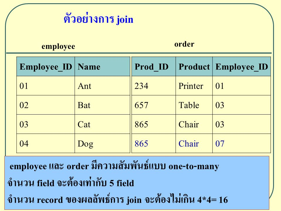 ตัวอย่างการ join Employee_IDName 01Ant 02Bat 03Cat 04Dog employee Prod_IDProductEmployee_ID 234Printer01 657Table03 865Chair03 865Chair07 order employee และ order มีความสัมพันธ์แบบ one-to-many จำนวน field จะต้องเท่ากับ 5 field จำนวน record ของผลลัพธ์การ join จะต้องไม่เกิน 4*4= 16