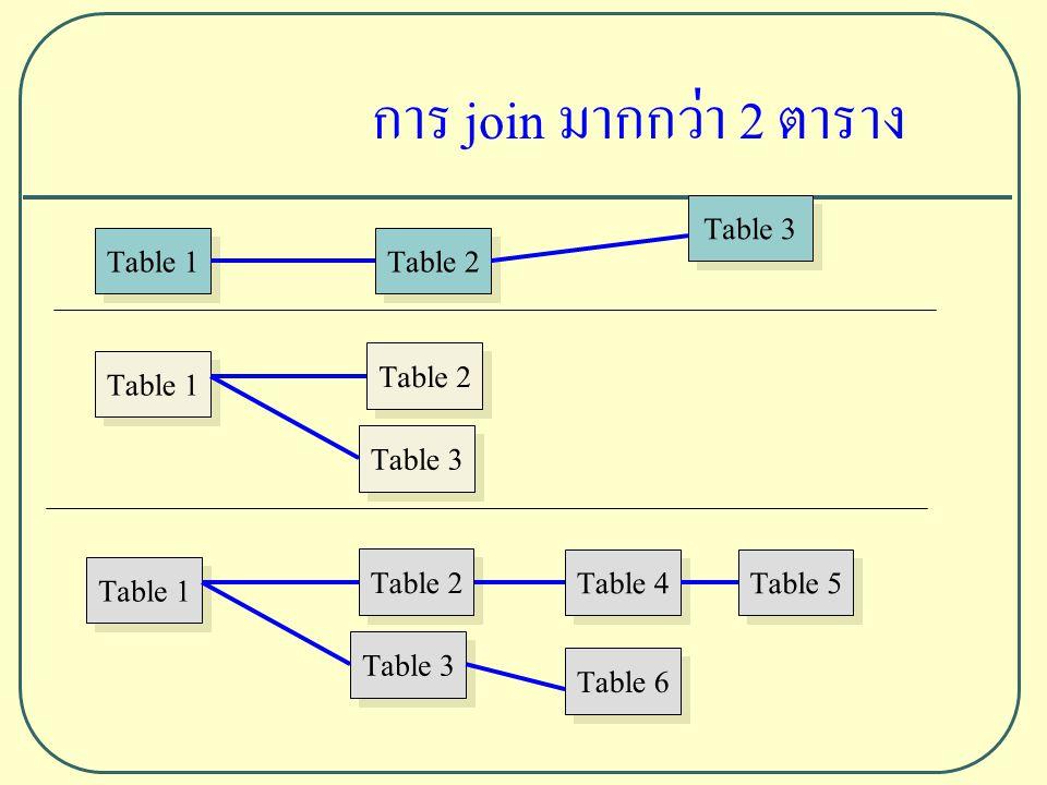 การ join มากกว่า 2 ตาราง Table 1 Table 2 Table 3 Table 1 Table 2 Table 3 Table 1 Table 2 Table 3 Table 4 Table 5 Table 6