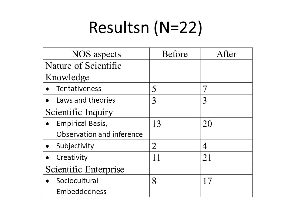 Resultsn (N=22) NOS aspectsBeforeAfter Nature of Scientific Knowledge  Tentativeness 57  Laws and theories 33 Scientific Inquiry  Empirical Basis, Observation and inference 1320  Subjectivity 24  Creativity 1121 Scientific Enterprise  Sociocultural Embeddedness 817