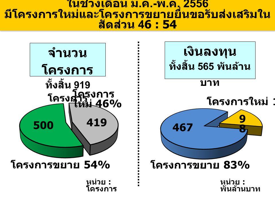 ในช่วงเดือน ม. ค.- พ. ค. 2556 มีโครงการใหม่และโครงการขยายยื่นขอรับส่งเสริมใน สัดส่วน 46 : 54 จำนวน โครงการ ทั้งสิ้น 919 โครงการ เงินลงทุน ทั้งสิ้น 565