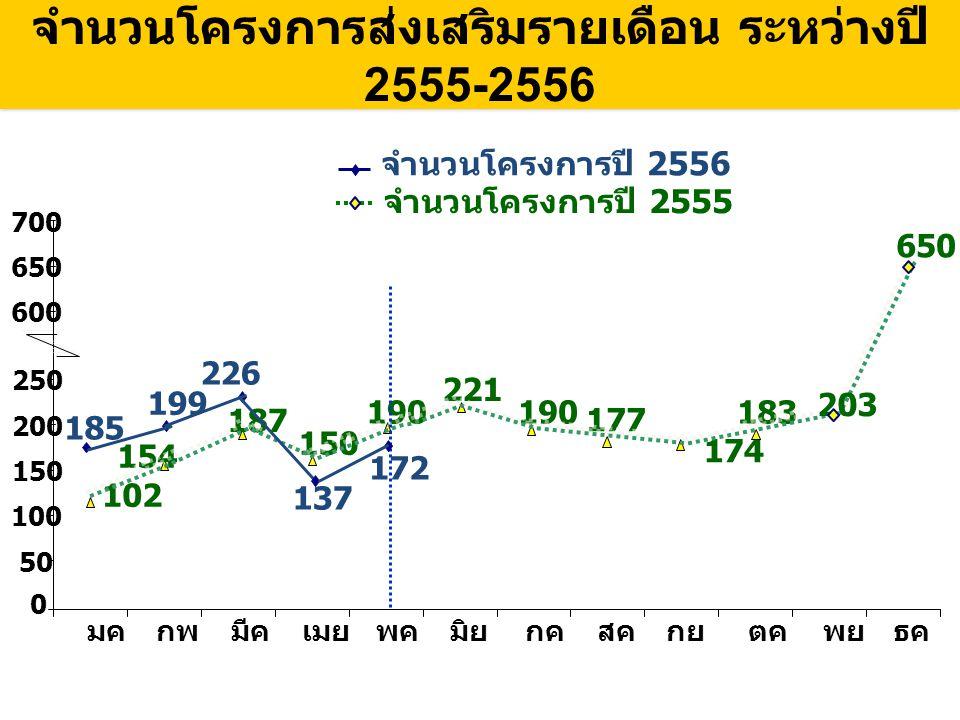 โครงการที่ถือหุ้นโดยคนไทย 100% มีมาก ที่สุด คิดเป็นสัดส่วนร้อยละ 39 ม.
