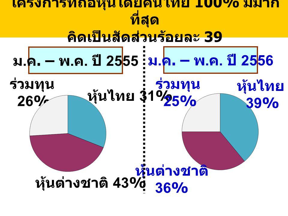 โครงการที่ถือหุ้นโดยคนไทย 100% มีมาก ที่สุด คิดเป็นสัดส่วนร้อยละ 39 ม. ค. – พ. ค. ปี 2556 หุ้นไทย 31% หุ้นต่างชาติ 43% ร่วมทุน 26% หุ้นไทย 39% หุ้นต่า