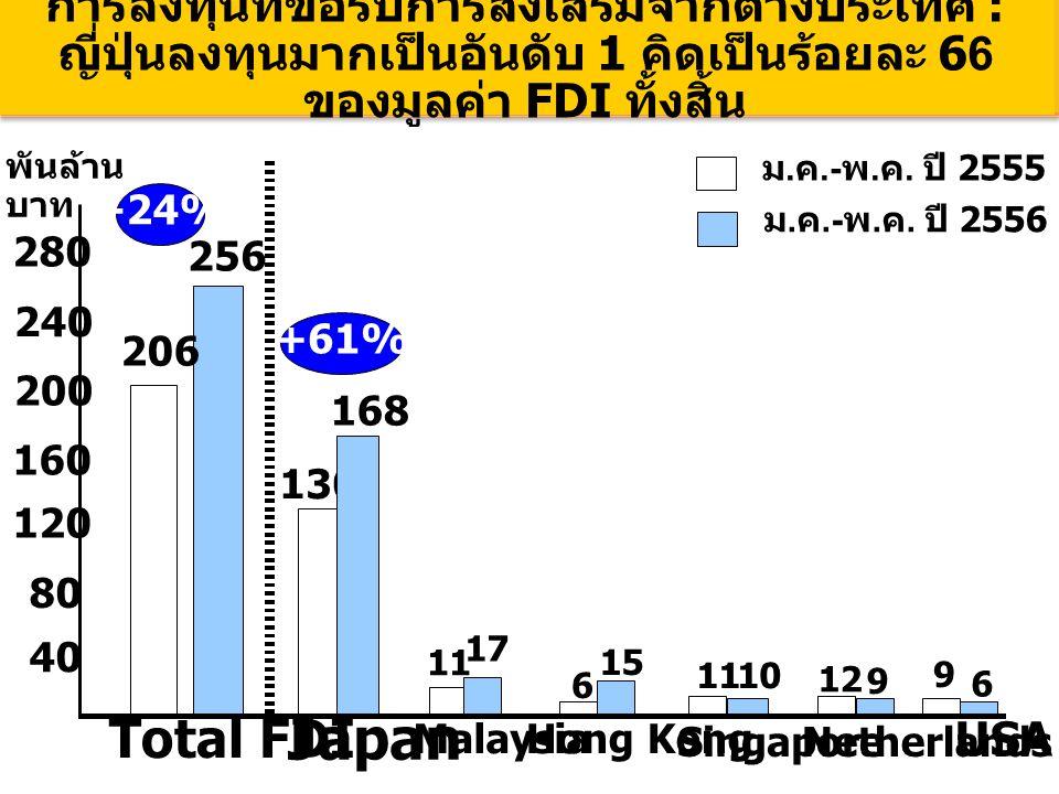 การลงทุนที่ขอรับการส่งเสริมจากต่างประเทศ : ญี่ปุ่นลงทุนมากเป็นอันดับ 1 คิดเป็นร้อยละ 66 ของมูลค่า FDI ทั้งสิ้น 206 256 Total FDI 4040 130 Japan 200 12 Singapore 9 9 240 +61% +24% USA Malaysia 1717 11 168 280 Hong Kong 15 Netherlands 10 6 พันล้าน บาท ม.