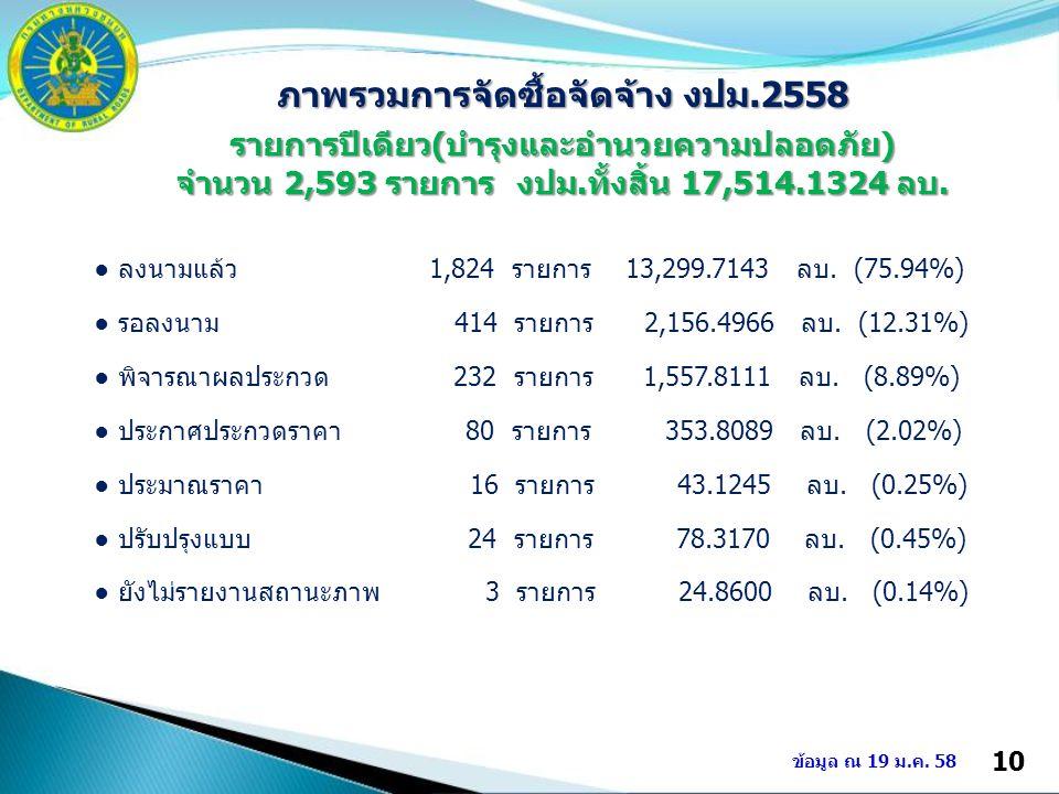 10 ข้อมูล ณ 19 ม.ค. 58 ภาพรวมการจัดซื้อจัดจ้าง งปม.2558 รายการปีเดียว(บำรุงและอำนวยความปลอดภัย) จำนวน 2,593 รายการ งปม.ทั้งสิ้น 17,514.1324 ลบ. ● ลงนา