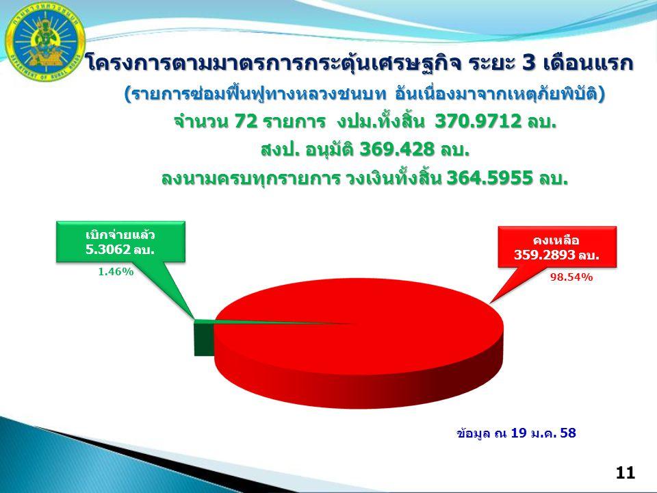 11 คงเหลือ 359.2893 ลบ. 98.54% เบิกจ่ายแล้ว 5.3062 ลบ. เบิกจ่ายแล้ว 5.3062 ลบ. 1.46% ข้อมูล ณ 19 ม.ค. 58 โครงการตามมาตรการกระตุ้นเศรษฐกิจ ระยะ 3 เดือน