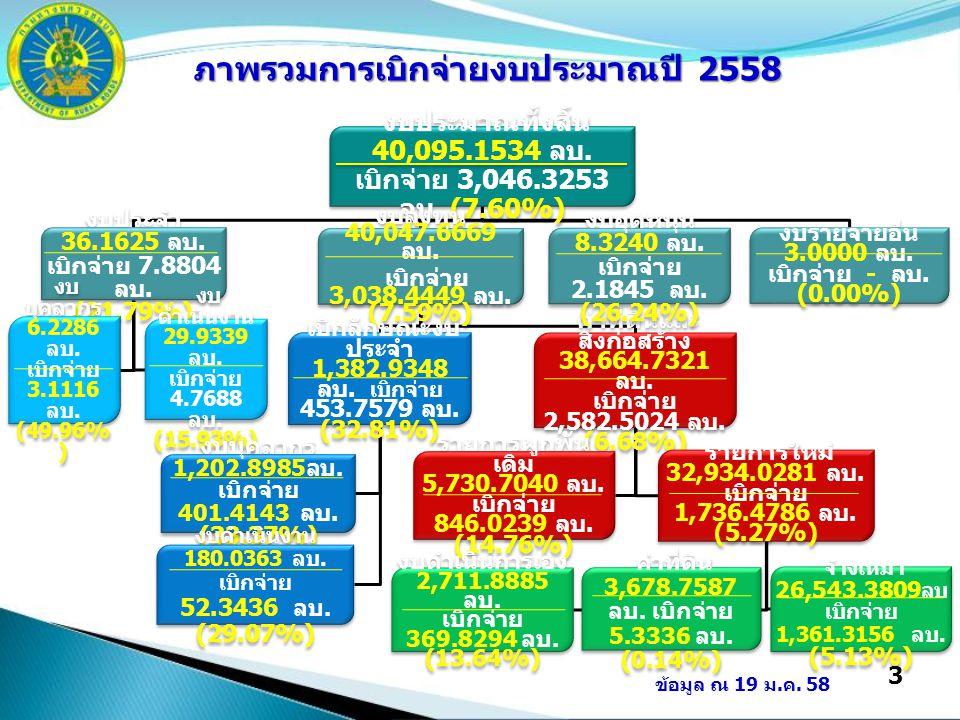3 งบประมาณทั้งสิ้น 40,095.1534 ลบ. เบิกจ่าย 3,046.3253 ลบ. (7.60%) งบประจำ 36.1625 ลบ. เบิกจ่าย 7.8804 ลบ. (21.79%) งบ บุคลากร 6.2286 ลบ. เบิกจ่าย 3.1