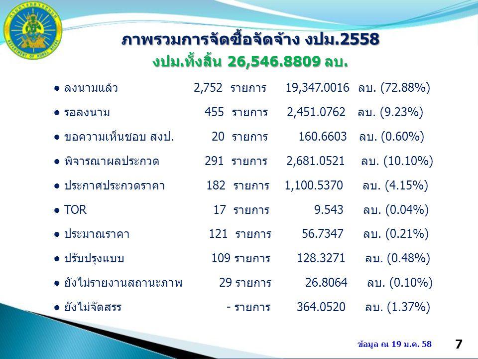 7 ข้อมูล ณ 19 ม.ค. 58 ภาพรวมการจัดซื้อจัดจ้าง งปม.2558 งปม.ทั้งสิ้น 26,546.8809 ลบ. ● ลงนามแล้ว 2,752 รายการ 19,347.0016 ลบ. (72.88%) ● รอลงนาม 455 รา