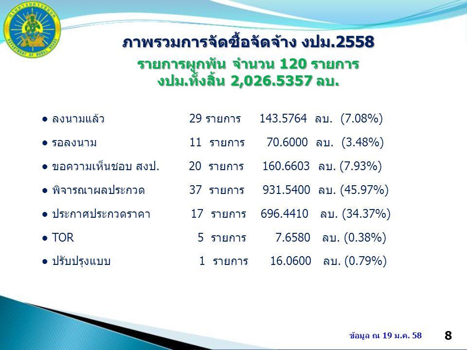 8 ข้อมูล ณ 19 ม.ค. 58 ภาพรวมการจัดซื้อจัดจ้าง งปม.2558 รายการผูกพัน จำนวน 120 รายการ งปม.ทั้งสิ้น 2,026.5357 ลบ. ● ลงนามแล้ว 29 รายการ 143.5764 ลบ. (7