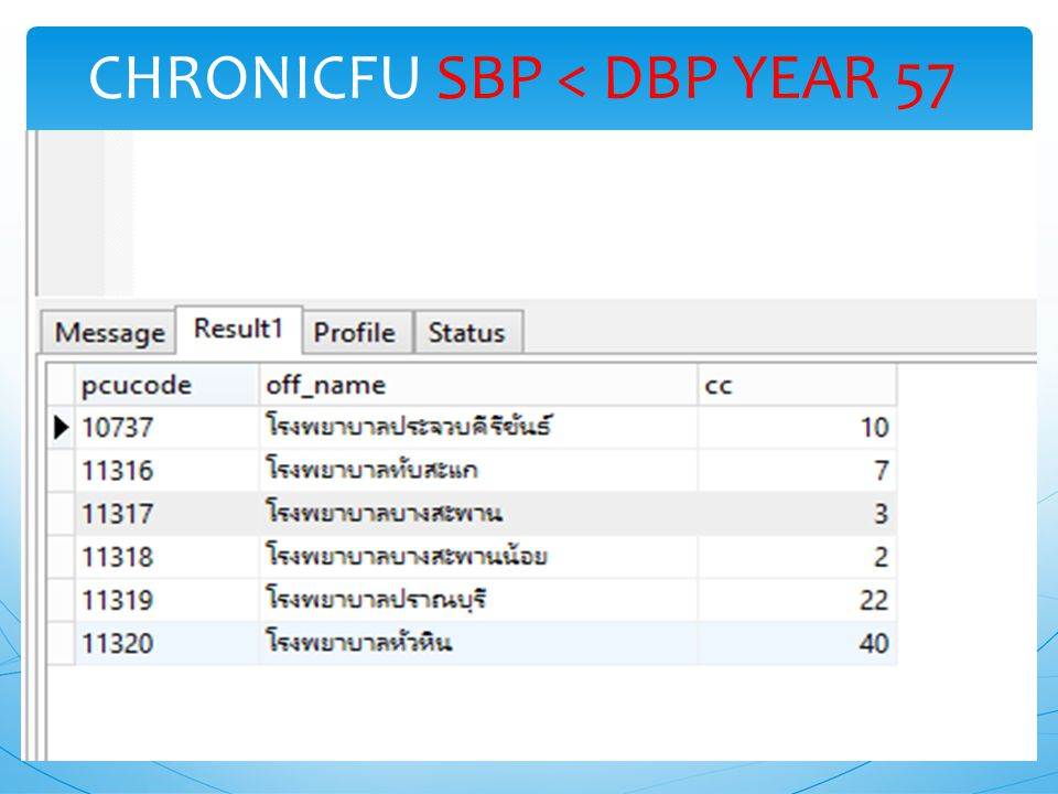 CHRONICFU SBP < DBP YEAR 57