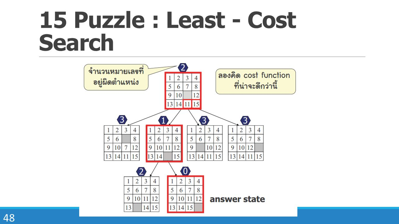 48 15 Puzzle : Least - Cost Search
