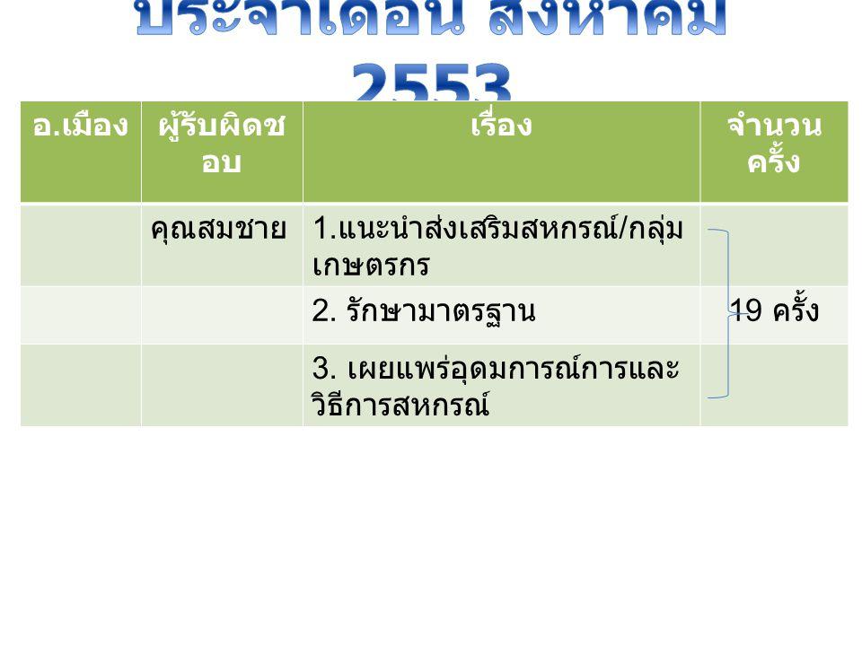 อ. เมืองผู้รับผิดช อบ เรื่องจำนวน ครั้ง คุณสมชาย 1. แนะนำส่งเสริมสหกรณ์ / กลุ่ม เกษตรกร 2. รักษามาตรฐาน 19 ครั้ง 3. เผยแพร่อุดมการณ์การและ วิธีการสหกร