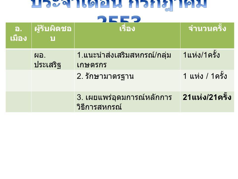 อ.เมืองผู้รับผิดชอบเรื่องจำนวนครั้ง คุณสมชาย 1.