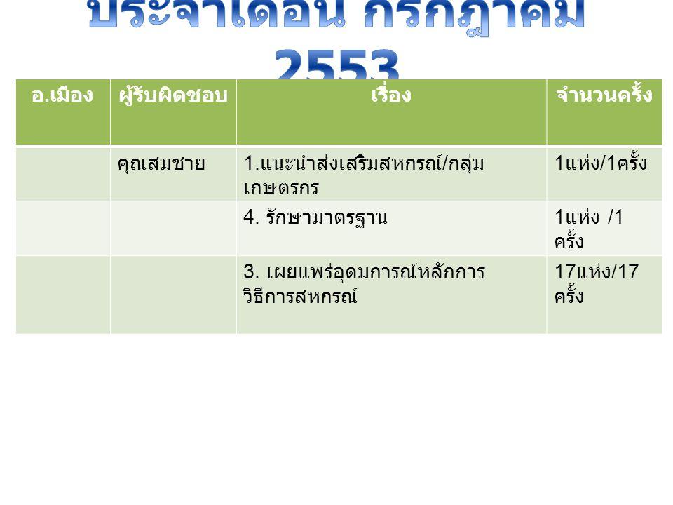 อ. เมืองผู้รับผิดชอบเรื่องจำนวนครั้ง คุณสมชาย 1.