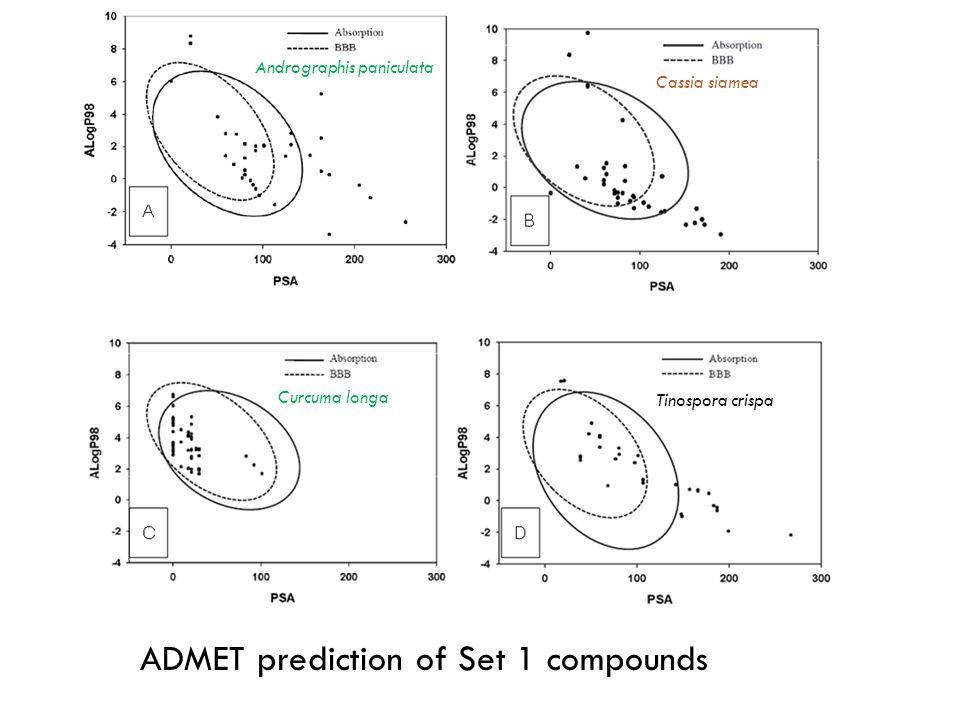 ADMET prediction of Set 1 compounds Andrographis paniculata Curcuma longa Cassia siamea Tinospora crispa