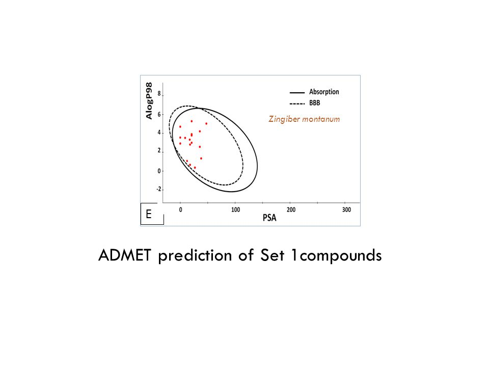 Moringa oleifera F G ADMET prediction of Set 2 compounds Aristolochia sp.