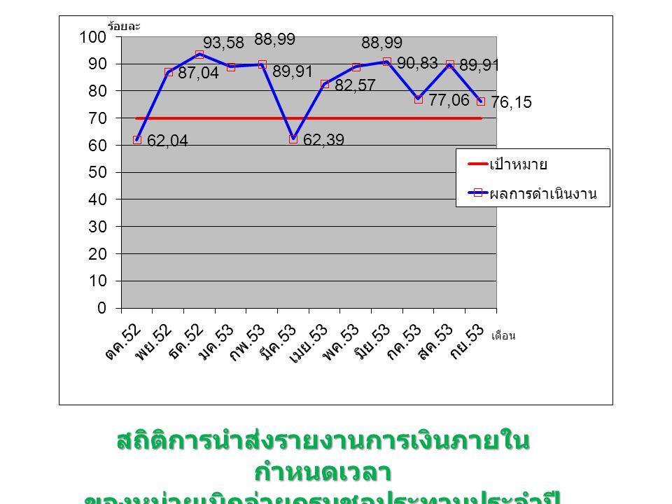 สถิติการนำส่งรายงานการเงินภายใน กำหนดเวลา ของหน่วยเบิกจ่ายกรมชลประทานประจำปี งบประมาณ 2553