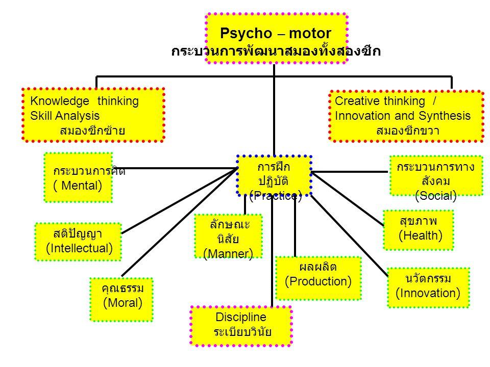 Psycho – motor กระบวนการพัฒนาสมองทั้งสองซีก Knowledge thinking Skill Analysis สมองซีกซ้าย Creative thinking / Innovation and Synthesis สมองซีกขวา กระบวนการคิด ( Mental) สติปัญญา (Intellectual) คุณธรรม (Moral) การฝึก ปฏิบัติ (Practice) ลักษณะ นิสัย (Manner) ผลผลิต (Production) Discipline ระเบียบวินัย กระบวนการทาง สังคม (Social) สุขภาพ (Health) นวัตกรรม (Innovation)