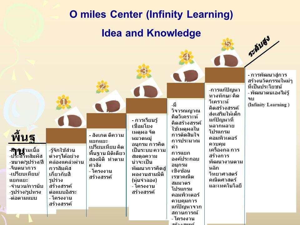 O miles Center (Infinity Learning) Idea and Knowledge - ฝึกกล้ามเนื้อ - ประสาทสัมผัส - ขนาด / รูปร่าง / สี - จินตนาการ - เปรียบเทียบ / แยกแยะ - จำนวน / การนับ - รูปร่าง / รูปทรง - ต่อตามแบบ - รู้จักใช้ส่วน ต่างๆได้อย่าง คล่องแคล่วผ่าน การสัมผัส เกี่ยวกับสี รูปร่าง สร้างสรรค์ ต่อแบบอิสระ - โครงงาน สร้างสรรค์ - สังเกต ตีความ แยกแยะ เปรียบเทียบ คิด พื้นฐาน มิติเดียว สองมิติ ทำตาม คำสั่ง - โครงงาน สร้างสรรค์ - การเรียนรู้ เชื่อมโยง เหตุผล จัด หมวดหมู่ อนุกรม การคิด เป็นระบบ ความ สมดุลความ น่าจะเป็น พัฒนาการคิดสู่ ผลงานสามมิติ ( หุ่นจำลอง ) - โครงงาน สร้างสรรค์ - มี วิจารณญาณ คิดวิเคราะห์ คิดสร้างสรรค์ ใช้เหตุผลใน การตัดสินใจ การประมาณ ค่า การแยก องค์ประกอบ อนุกรม เชิงซ้อน เรขาคณิต สมมาตร โปรแกรม คอมพิวเตอร์ ควบคุมการ แก้ปัญหาจาก สถานการณ์ - โครงงาน สร้างสรรค์ - การแก้ปัญหา ทางทักษะ คิด วิเคราะห์ คิดสร้างสรรค์ ส่งเสริมให้เด็ก แก้ปัญหาที่ หลากหลาย โปรแกรม คอมพิวเตอร์ ควบคุม เครื่องกล การ สร้างการ พัฒนางานตาม หลัก วิทยาศาสตร์ คณิตศาสตร์ และเทคโนโลยี - การพัฒนาสู่การ สร้างนวัตกรรมใหม่ๆ ที่เป็นประโยชน์ - พัฒนาตนเองไม่รู้ จบ (Infinity Learning ) พื้นฐ าน