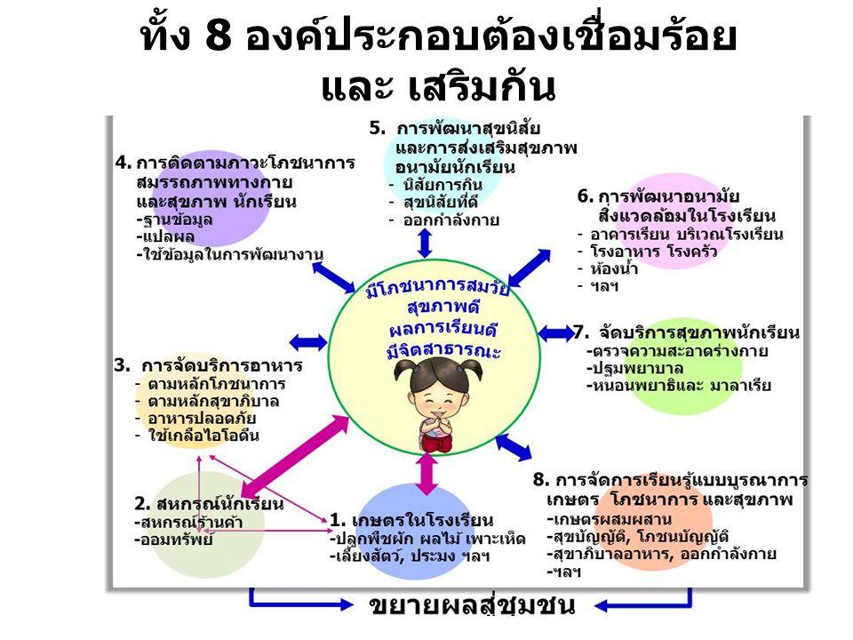 ทั้ง 8 องค์ประกอบต้องเชื่อมร้อย และ เสริมกัน
