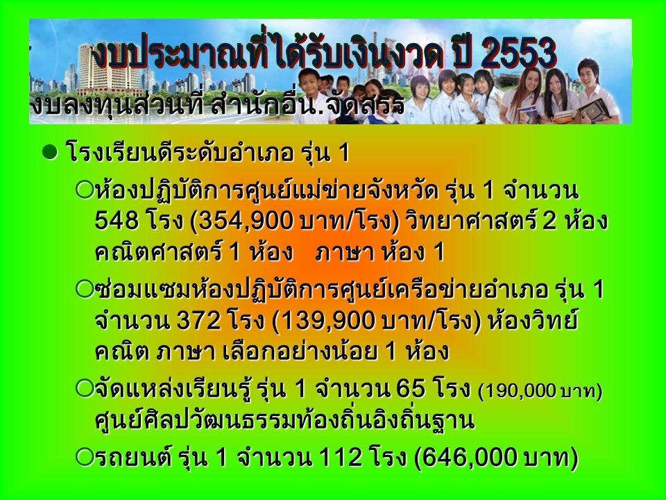 โรงเรียนดีระดับอำเภอ รุ่น 1 โรงเรียนดีระดับอำเภอ รุ่น 1  ห้องปฏิบัติการศูนย์แม่ข่ายจังหวัด รุ่น 1 จำนวน 548 โรง (354,900 บาท/โรง) วิทยาศาสตร์ 2 ห้อง