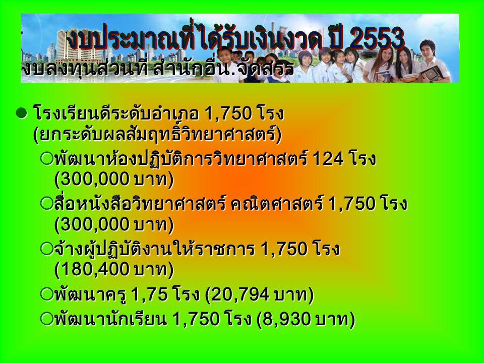 โรงเรียนดีระดับอำเภอ 1,750 โรง (ยกระดับผลสัมฤทธิ์วิทยาศาสตร์) โรงเรียนดีระดับอำเภอ 1,750 โรง (ยกระดับผลสัมฤทธิ์วิทยาศาสตร์)  พัฒนาห้องปฏิบัติการวิทยา