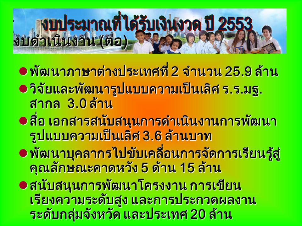 โรงเรียนดีระดับอำเภอ 1,750 โรง (ยกระดับผลสัมฤทธิ์วิทยาศาสตร์) โรงเรียนดีระดับอำเภอ 1,750 โรง (ยกระดับผลสัมฤทธิ์วิทยาศาสตร์)  พัฒนาห้องปฏิบัติการวิทยาศาสตร์ 124 โรง (300,000 บาท)  สื่อหนังสือวิทยาศาสตร์ คณิตศาสตร์ 1,750 โรง (300,000 บาท)  จ้างผู้ปฏิบัติงานให้ราชการ 1,750 โรง (180,400 บาท)  พัฒนาครู 1,75 โรง (20,794 บาท)  พัฒนานักเรียน 1,750 โรง (8,930 บาท) งบลงทุนส่วนที่ สำนักอื่น.จัดสรร