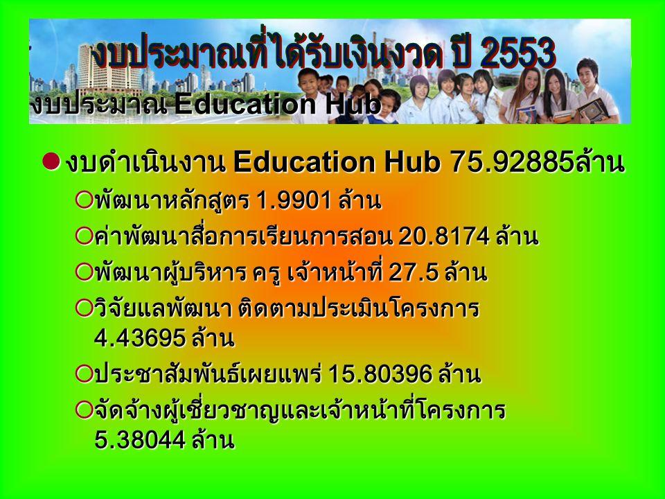 งบดำเนินงาน Education Hub 75.92885ล้าน งบดำเนินงาน Education Hub 75.92885ล้าน  พัฒนาหลักสูตร 1.9901 ล้าน  ค่าพัฒนาสื่อการเรียนการสอน 20.8174 ล้าน 