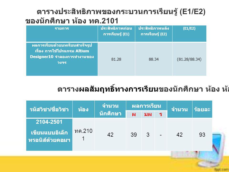 ตารางประสิทธิภาพของกระบวนการเรียนรู้ (E1/E2) ของนักศึกษา ห้อง ทค.2101 รายการ ประสิทธิภาพก่อน การเรียนรู้ (E1) ประสิทธิภาพหลัง การเรียนรู้ (E2) (E1/E2) ผลการเรียนด้วยบทเรียนสำเร็จรูป เรื่อง การใช้โปรแกรม Altium Designer10 จำลองการทำงานของ วงจร 81.2888.34(81.28/88.34) ตารางผลสัมฤทธิ์ทางการเรียนของนักศึกษา ห้อง ห้อง ทค.2101 รหัสวิชา / ชื่อวิชาห้อง จำนวน นักศึกษา ผลการเรียน จำนวนร้อยละ ผมผร 2104-2501 เขียนแบบอิเล็ก ทรอนิส์ด้วยคอมฯ ทค.210 1 42393-4293