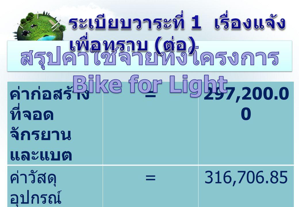 ค่าก่อสร้าง ที่จอด จักรยาน และแบต =297,200.0 0 ค่าวัสดุ อุปกรณ์ =316,706.85 รวมทั้ง โครงการ =613,906.85