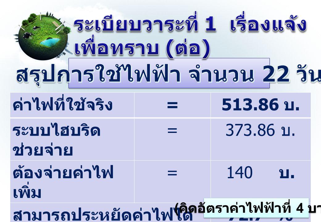 ค่าไฟที่ใช้จริง = 513.86 บ. ระบบไฮบริด ช่วยจ่าย = 373.86 บ. ต้องจ่ายค่าไฟ เพิ่ม = 140 บ. สามารถประหยัดค่าไฟได้ 72.7 % ( คิดอัตราค่าไฟฟ้าที่ 4 บาท )