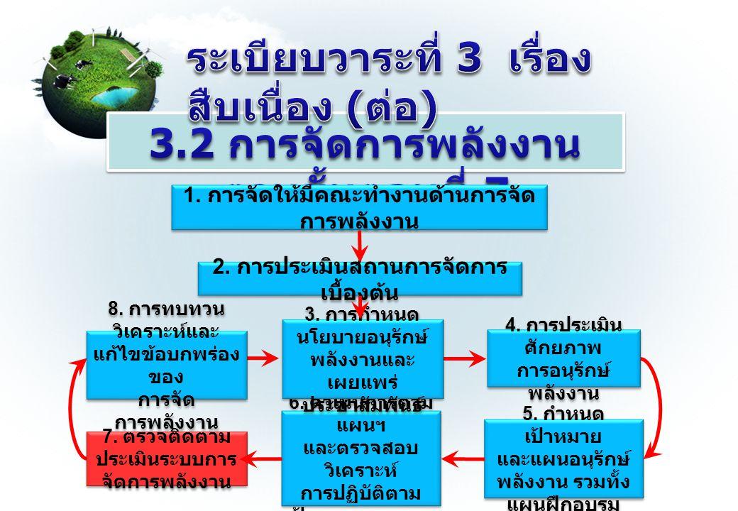 5. กำหนด เป้าหมาย และแผนอนุรักษ์ พลังงาน รวมทั้ง แผนฝึกอบรม 5. กำหนด เป้าหมาย และแผนอนุรักษ์ พลังงาน รวมทั้ง แผนฝึกอบรม 6. ดำเนินการตาม แผนฯ และตรวจสอ