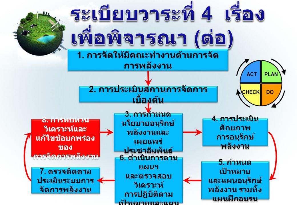 5. กำหนด เป้าหมาย และแผนอนุรักษ์ พลังงาน รวมทั้ง แผนฝึกอบรม 5.