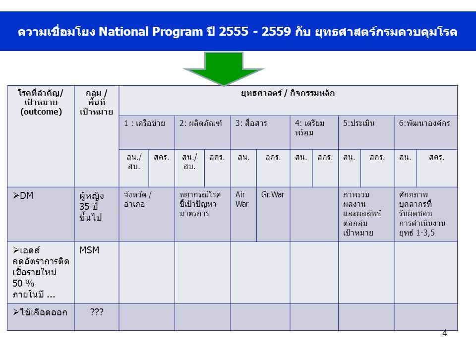 ความเชื่อมโยง National Program ปี 2555 - 2559 กับ ยุทธศาสตร์กรมควบคุมโรค โรคที่สำคัญ/ เป้าหมาย (outcome) กลุ่ม / พื้นที่ เป้าหมาย ยุทธศาสตร์ / กิจกรรมหลัก 1 : เครือข่าย2: ผลิตภัณฑ์3: สื่อสาร4: เตรียม พร้อม 5:ประเมิน6:พัฒนาองค์กร สน./ สบ.