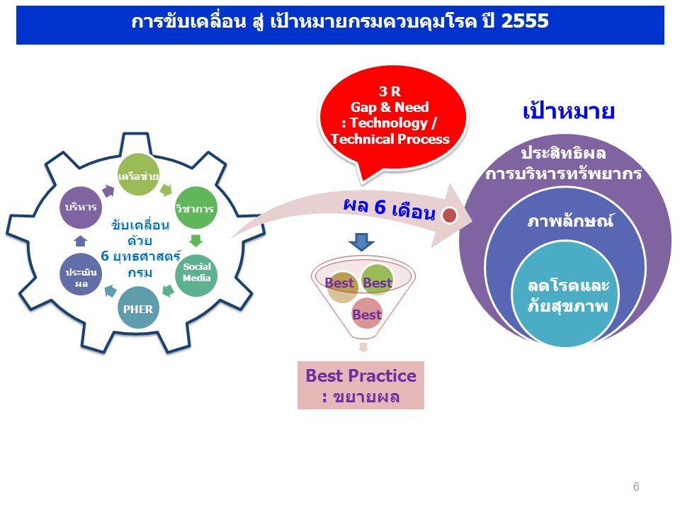 6 ประเมิน ผล Social Media วิชาการ บริหาร เครือข่าย PHER ขับเคลื่อน ด้วย 6 ยุทธศาสตร์ กรม การขับเคลื่อน สู่ เป้าหมายกรมควบคุมโรค ปี 2555 ลดโรคและ ภัยสุขภาพ ภาพลักษณ์ ประสิทธิผล การบริหารทรัพยากร เป้าหมาย ผล 6 เดือน Best Practice : ขยายผล Best 3 R Gap & Need : Technology / Technical Process
