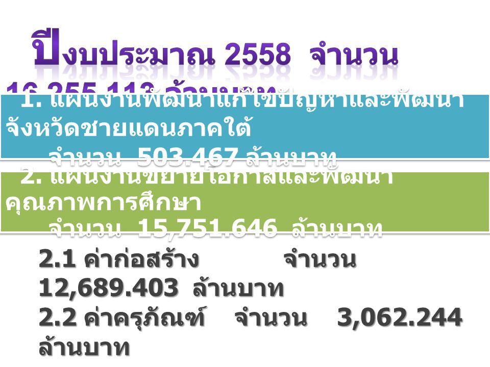 2. แผนงานขยายโอกาสและพัฒนา คุณภาพการศึกษา จำนวน 15,751.646 ล้านบาท 2.