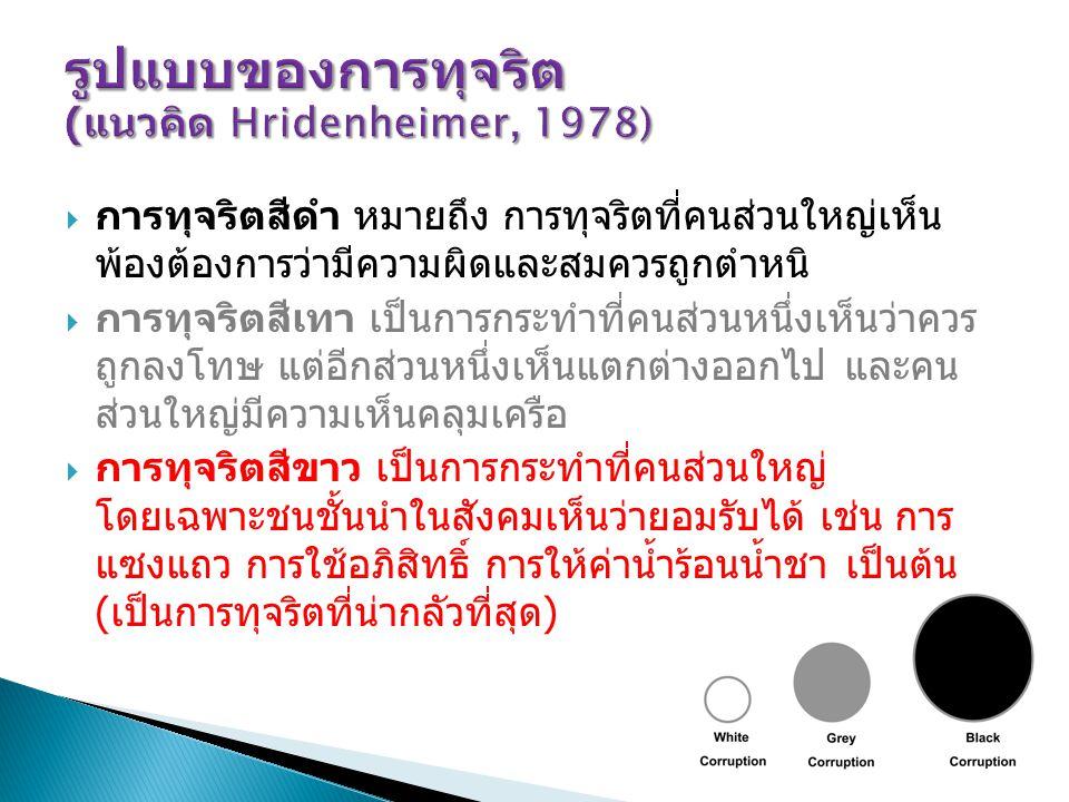 ความเคยชินต่อการทุจริตในสังคมไทย ( จากผลการสำรวจของ ABAC และ NIDA)