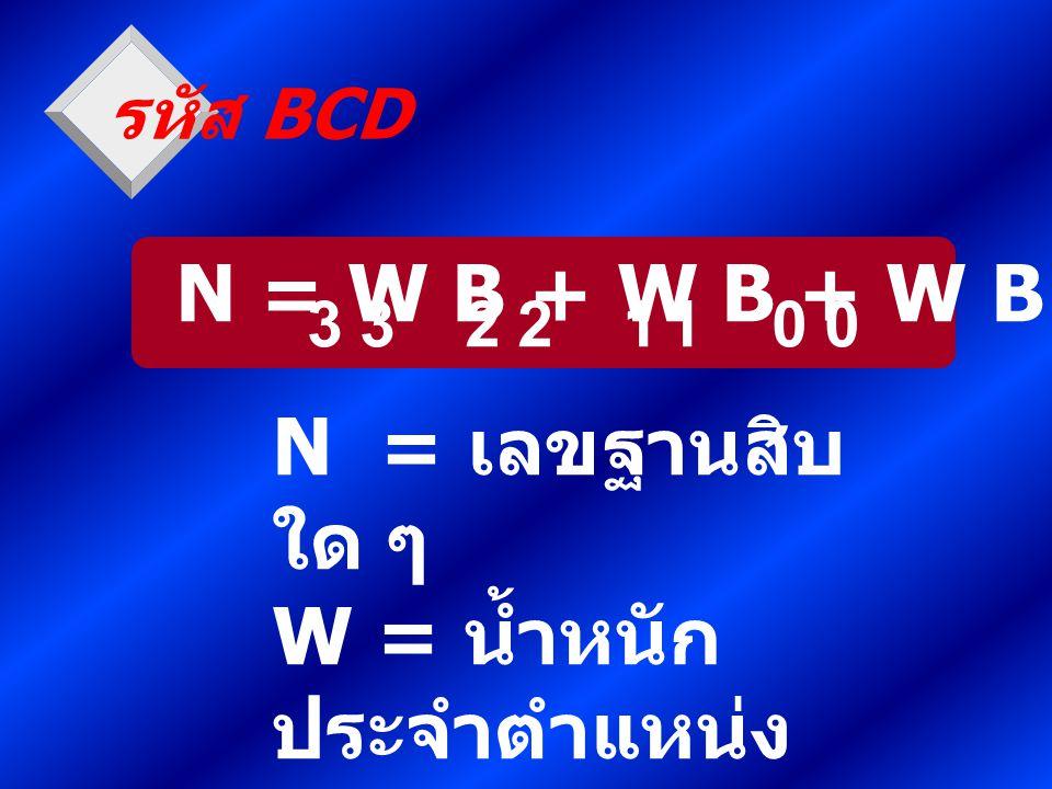 N = W B + W B + W B + W B 33221100 N = เลขฐานสิบ ใด ๆ W = น้ำหนัก ประจำตำแหน่ง B = เลขฐานสอง รหัส BCD