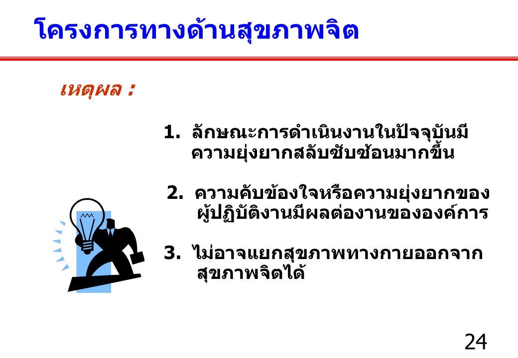 24 เหตุผล : 1.ลักษณะการดำเนินงานในปัจจุบันมี ความยุ่งยากสลับซับซ้อนมากขึ้น 2.