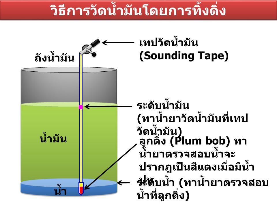 วิธีการวัดน้ำมันโดยการทิ้งดิ่ง ลูกดิ่ง (Plum bob) ทา น้ำยาตรวจสอบน้ำจะ ปรากฎเป็นสีแดงเมื่อมีน้ำ ปน ถังน้ำมัน น้ำมัน น้ำ ระดับน้ำมัน ( ทาน้ำยาวัดน้ำมัน